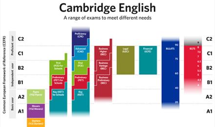 Limba engleza - Cambridge